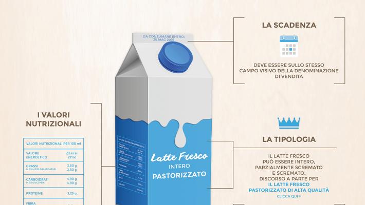 Latte: origine obbligatoria in etichetta per latte e formaggi in Italia.